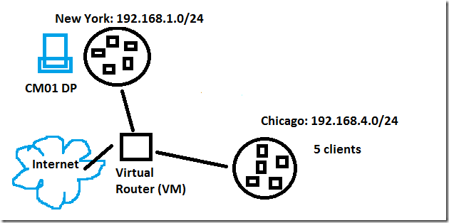 Using a virtual router for your lab and test environment